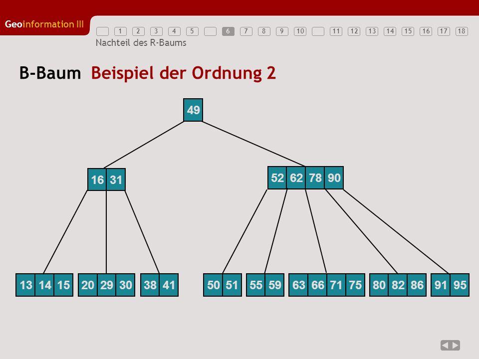 B-Baum Beispiel der Ordnung 2