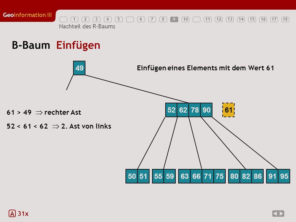 9 B-Baum Einfügen. 49. Einfügen eines Elements mit dem Wert 61. 52. 62. 78. 90. 61. 61 > 49  rechter Ast.