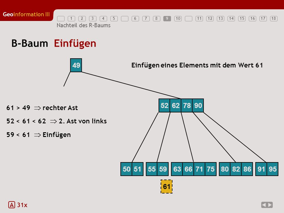 9 B-Baum Einfügen. 49. Einfügen eines Elements mit dem Wert 61. 52. 62. 78. 90. 61 > 49  rechter Ast.