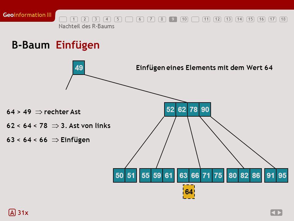 9 B-Baum Einfügen. 49. Einfügen eines Elements mit dem Wert 64. 52. 62. 78. 90. 64 > 49  rechter Ast.