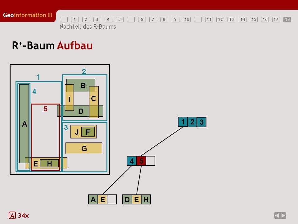 R+-Baum Aufbau 2 1 E H A B D G J F C I 4 5 1 2 3 3 4 5 A E D E H A 34x