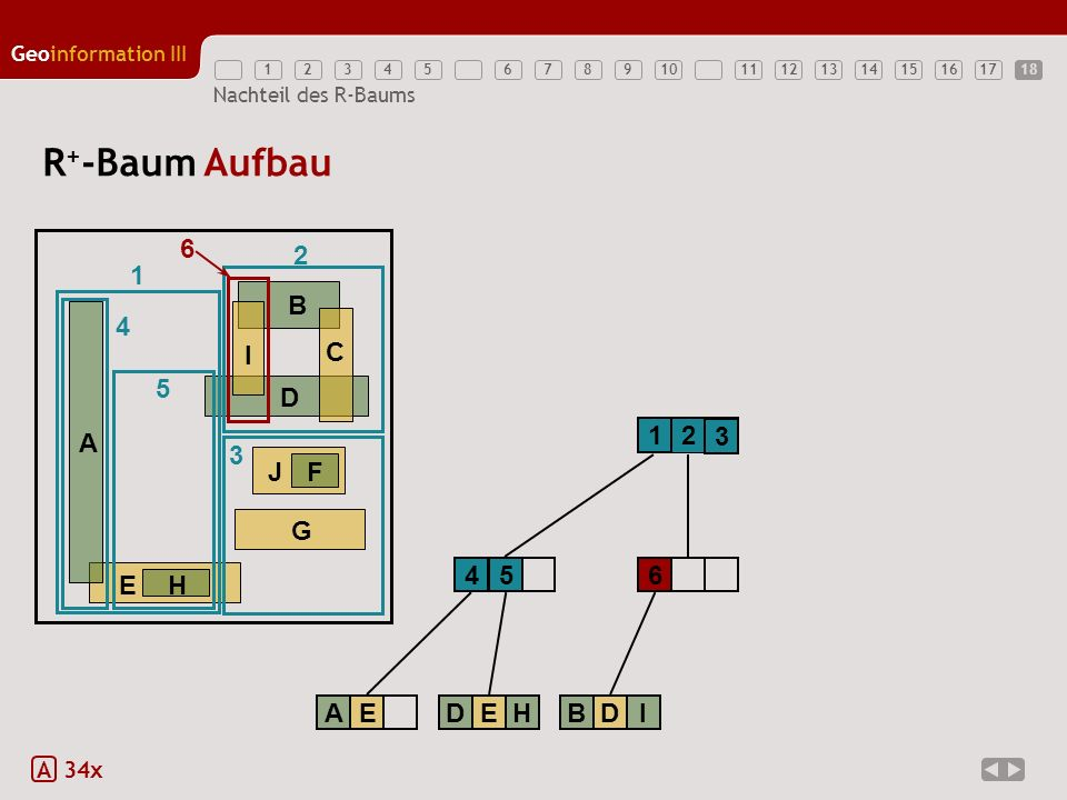R+-Baum Aufbau 6 2 1 E H A B D G J F C I 4 5 1 2 3 3 4 5 6 A E D E H B