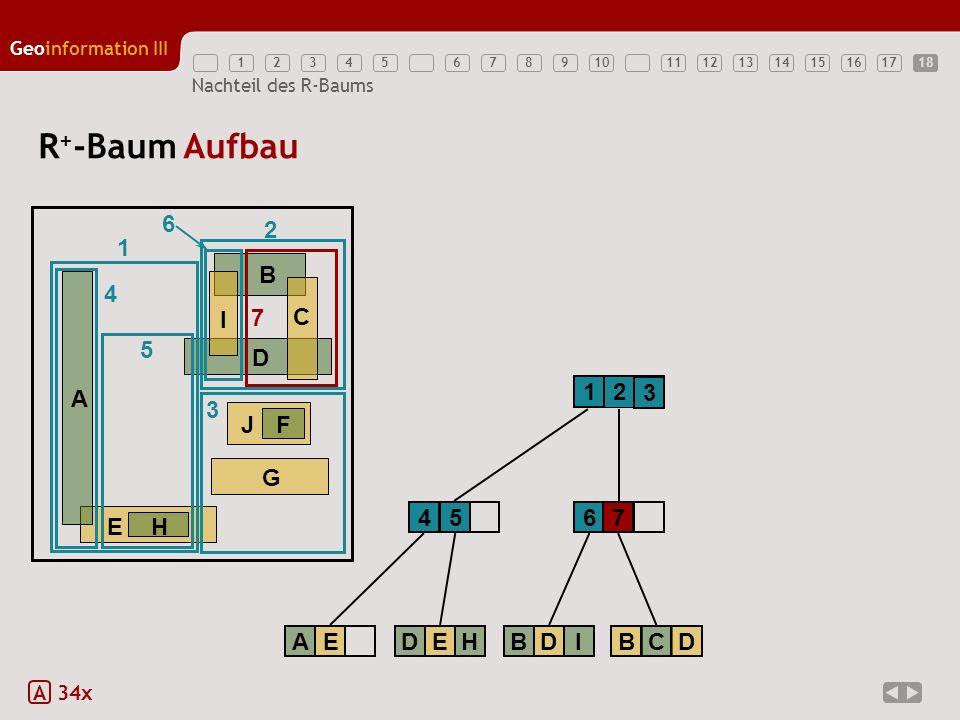 R+-Baum Aufbau 6 2 1 E H A B D G J F C I 7 4 5 1 2 3 3 4 5 6 7 A E D E