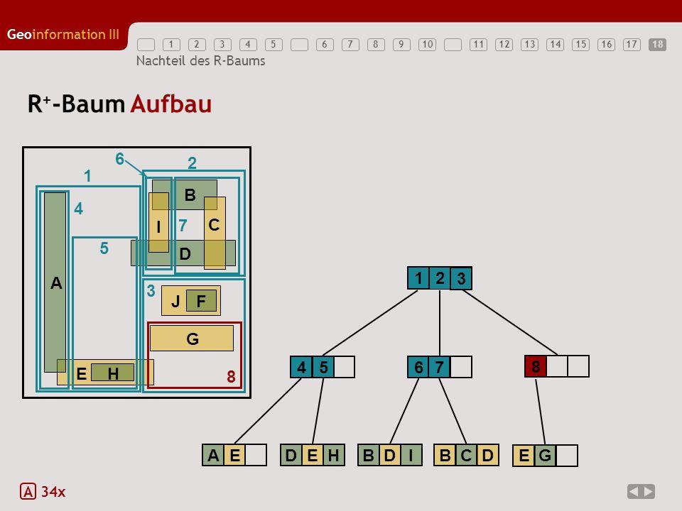 R+-Baum Aufbau 6 2 1 E H A B D G J F C I 4 7 5 1 2 3 3 8 4 5 6 7 8 A E
