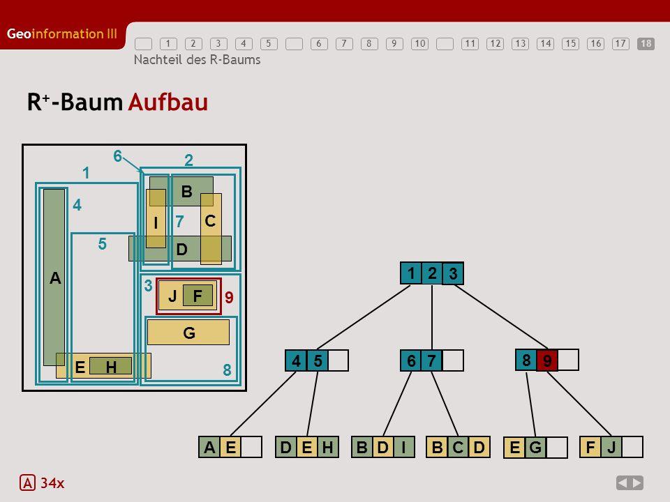R+-Baum Aufbau 6 2 1 E H A B D G J F C I 4 7 5 1 2 3 3 9 4 5 6 7 8 9 8