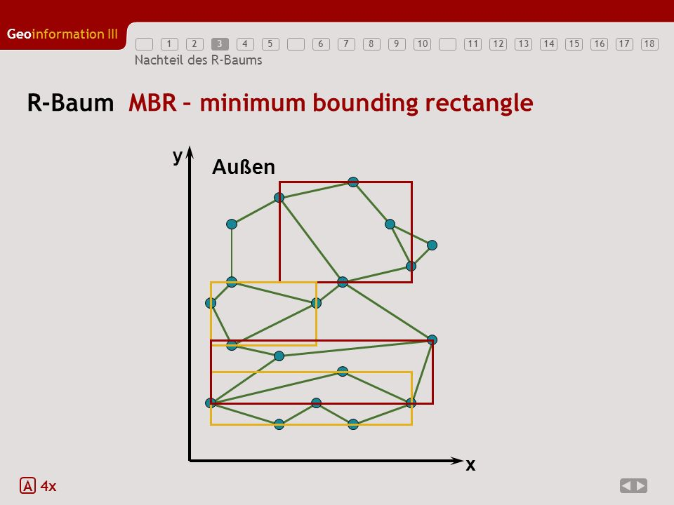 R-Baum MBR – minimum bounding rectangle