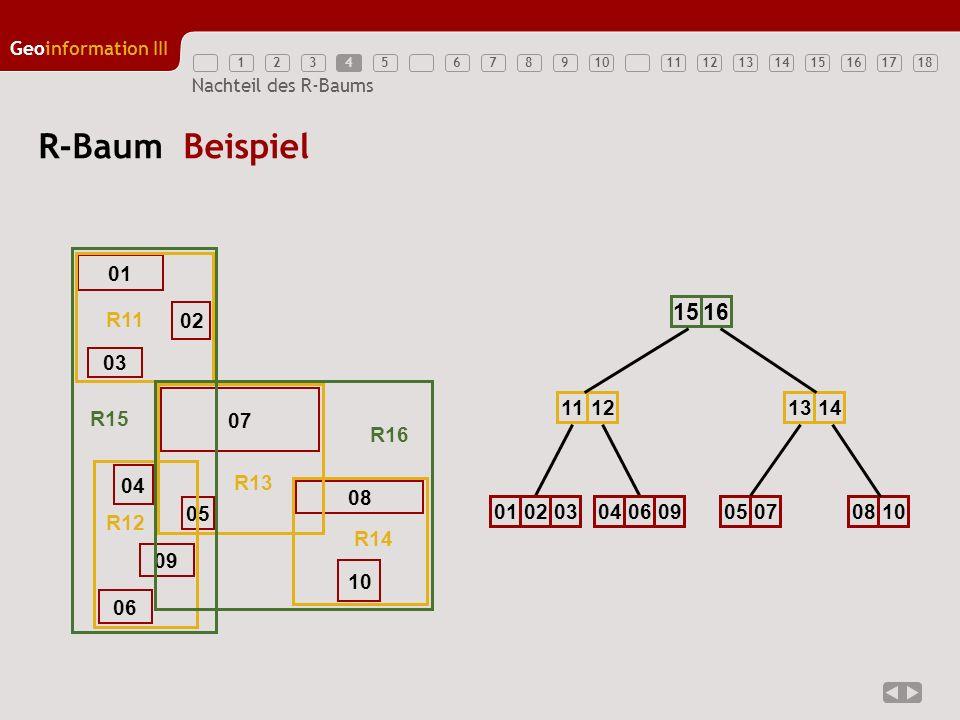 R-Baum Beispiel 15 16 R11 R13 R12 R14 R15 R16 01 02 11 12 01 02 03 04