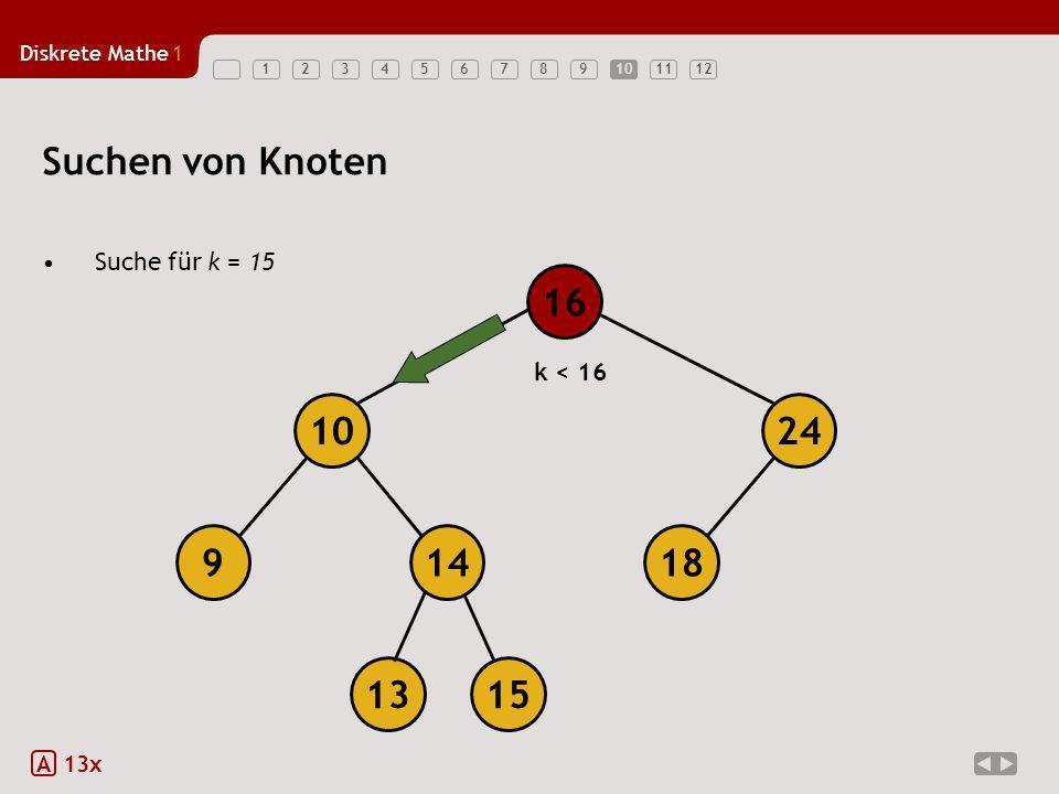 Suchen von Knoten 18 14 9 10 24 16 13 15 Suche für k = 15 k < 16 A