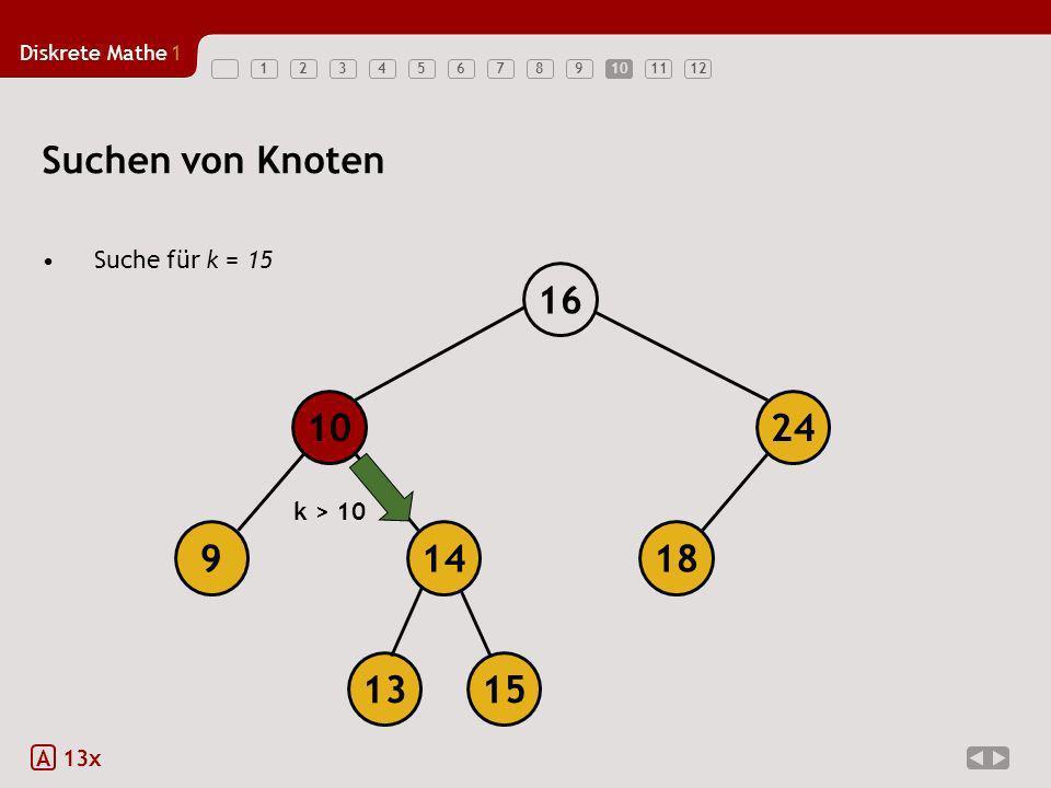 Suchen von Knoten 18 14 9 10 24 16 13 15 Suche für k = 15 k > 10 A