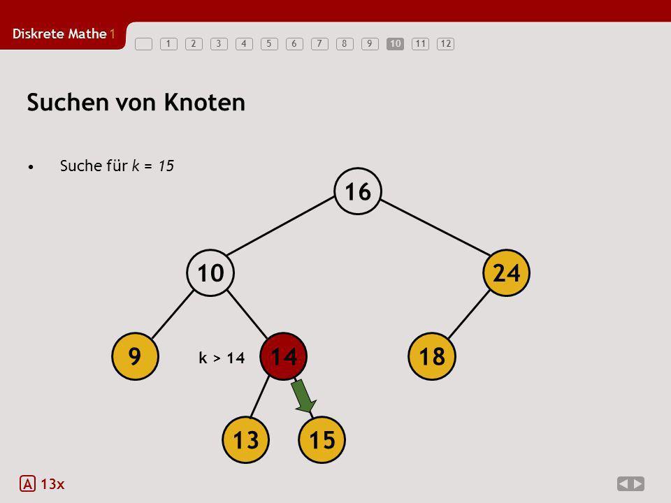 Suchen von Knoten 18 14 9 10 24 16 13 15 Suche für k = 15 k > 14 A