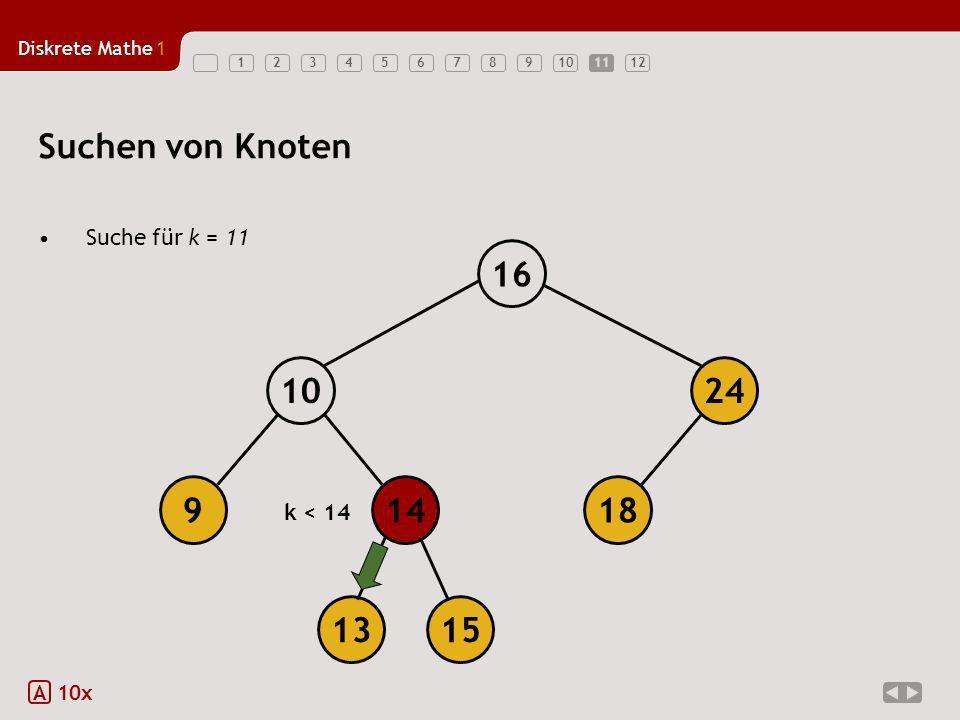 Suchen von Knoten 18 14 9 10 24 16 13 15 Suche für k = 11 k < 14 A
