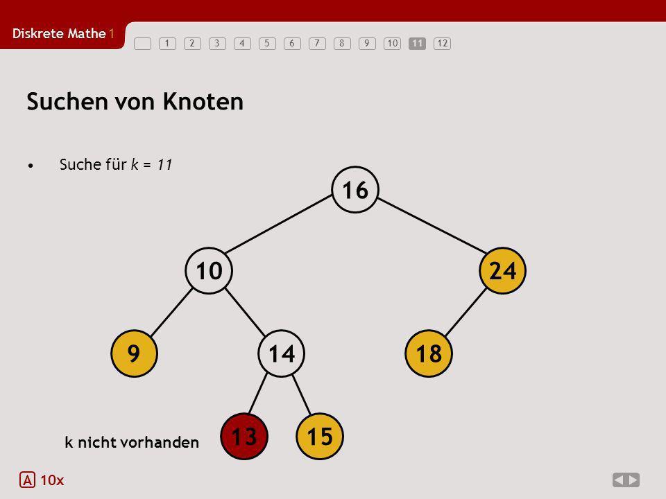 Suchen von Knoten 18 14 9 10 24 16 13 15 Suche für k = 11