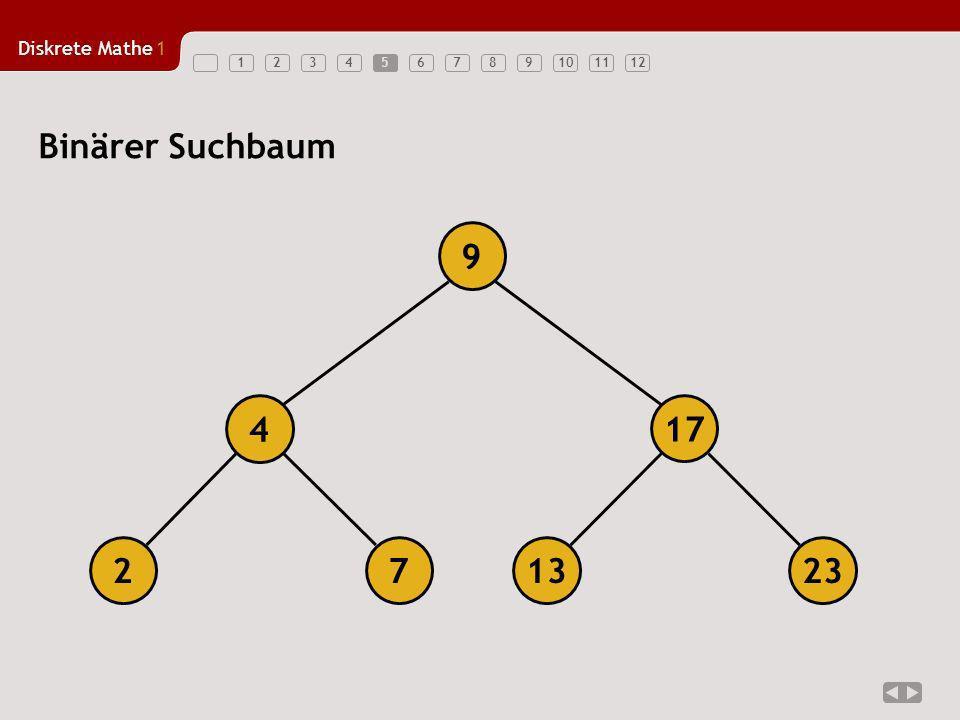 5 Binärer Suchbaum 9 4 17 2 7 13 23