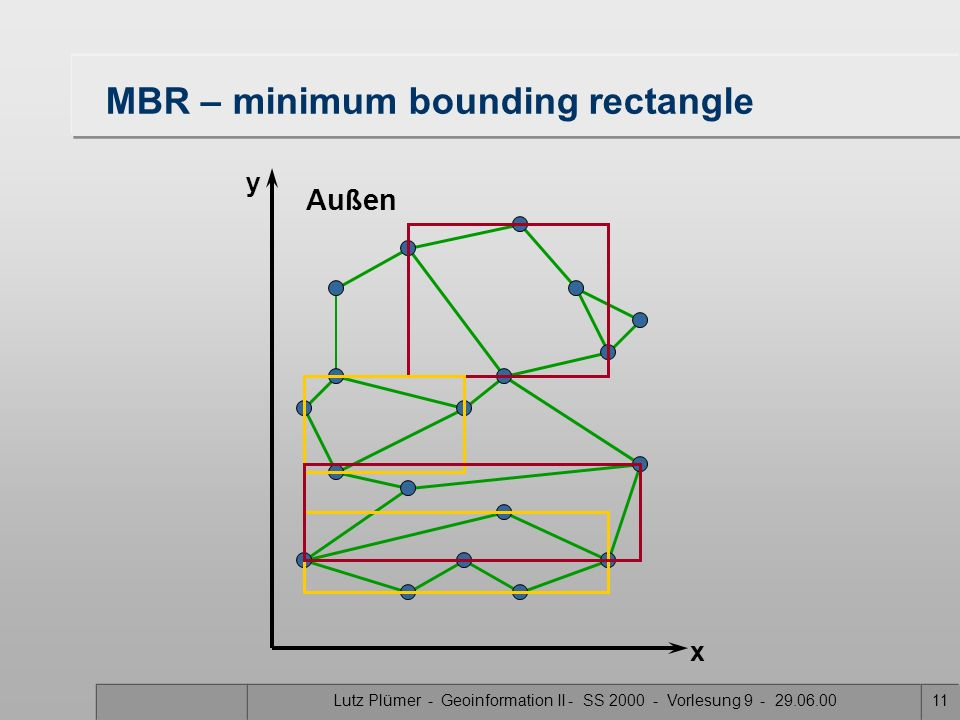 MBR – minimum bounding rectangle