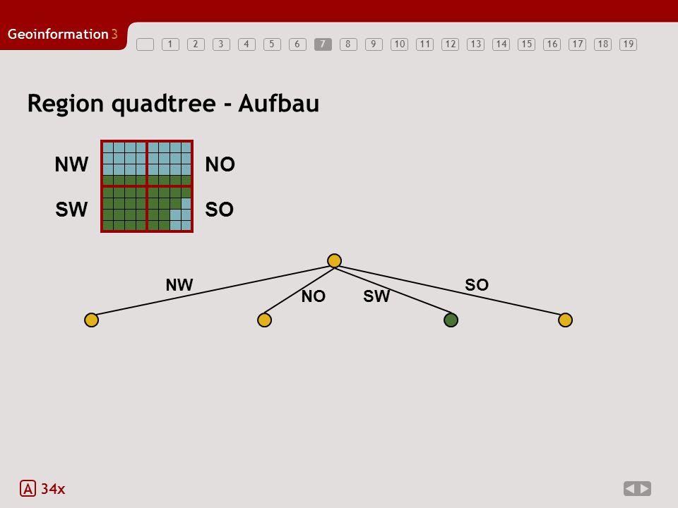 Region quadtree - Aufbau
