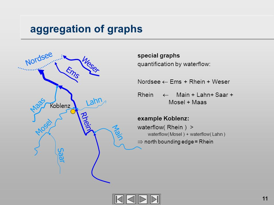 aggregation of graphs Nordsee Weser Ems Lahn Maas Rhein Mosel Main