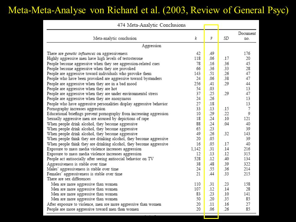 Meta-Meta-Analyse von Richard et al. (2003, Review of General Psyc)