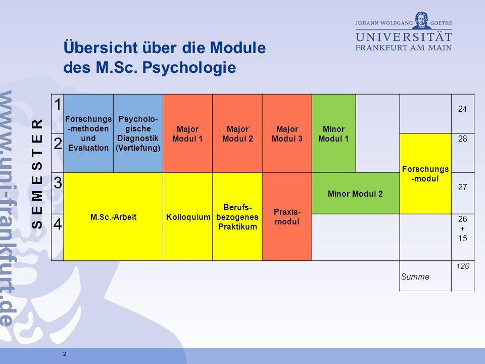 Übersicht über die Module des M.Sc. Psychologie