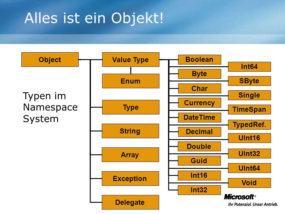 Alles ist ein Objekt! Typen im Namespace System Object Value Type