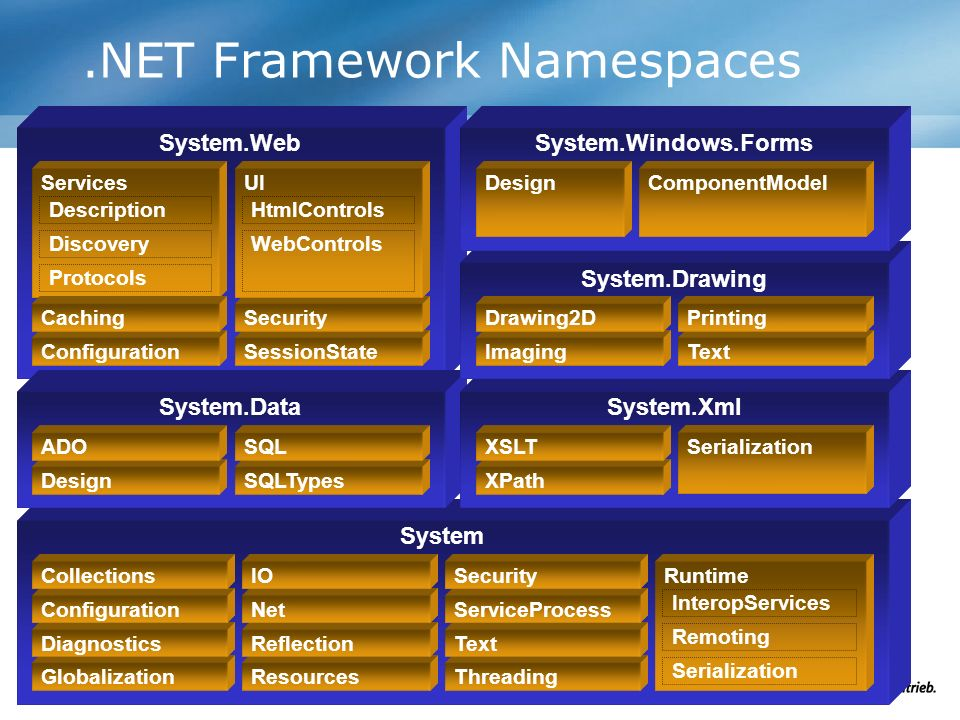 .NET Framework Namespaces