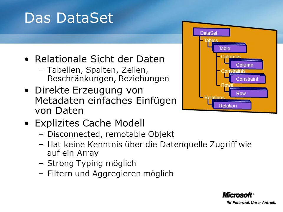 Das DataSet Relationale Sicht der Daten