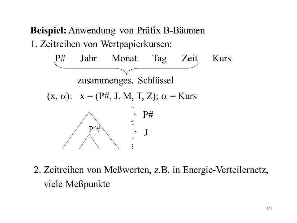 Beispiel: Anwendung von Präfix B-Bäumen