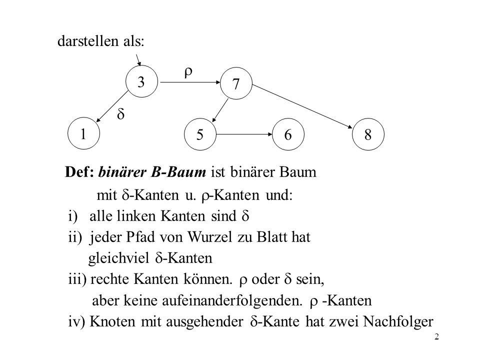 darstellen als:  3. 7.  1. 5. 6. 8. Def: binärer B-Baum ist binärer Baum. mit -Kanten u. -Kanten und: