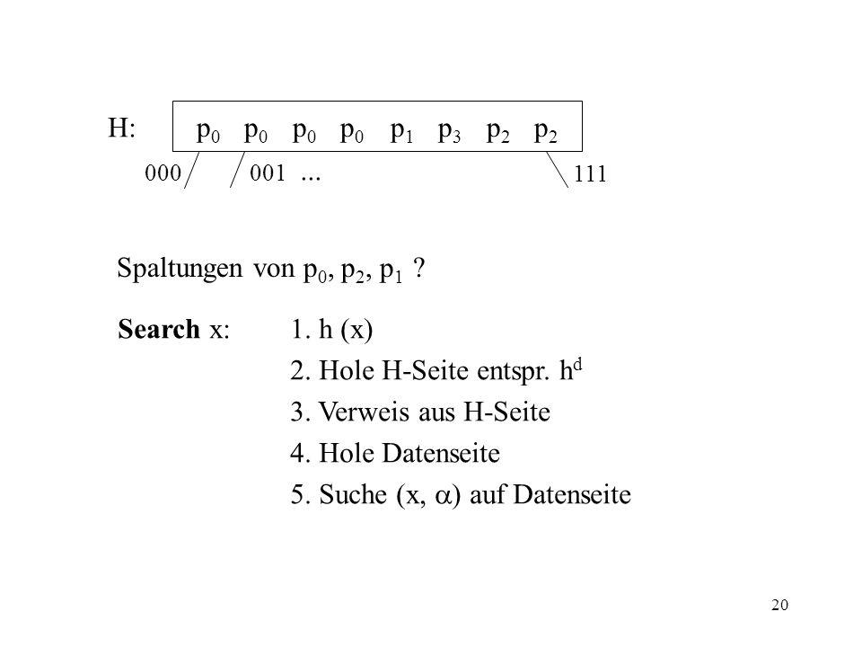 5. Suche (x, ) auf Datenseite