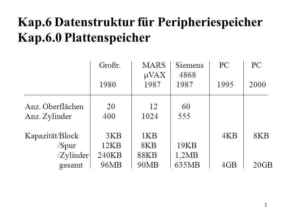 Kap.6 Datenstruktur für Peripheriespeicher Kap.6.0 Plattenspeicher