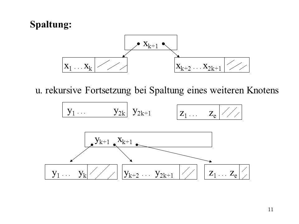 Spaltung: xk+1. x1 · · · xk. xk+2 · · · x2k+1. u. rekursive Fortsetzung bei Spaltung eines weiteren Knotens.