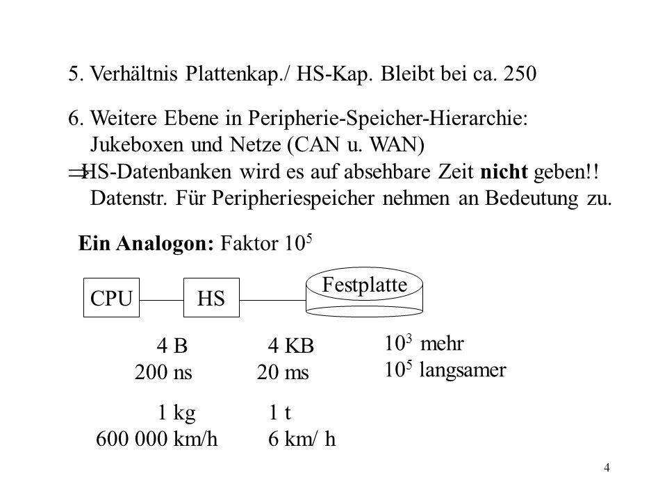 5. Verhältnis Plattenkap./ HS-Kap. Bleibt bei ca. 250