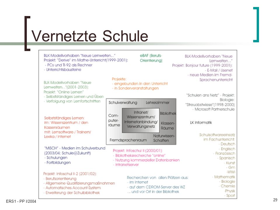 Vernetzte Schule ERS1 - PP I/2004