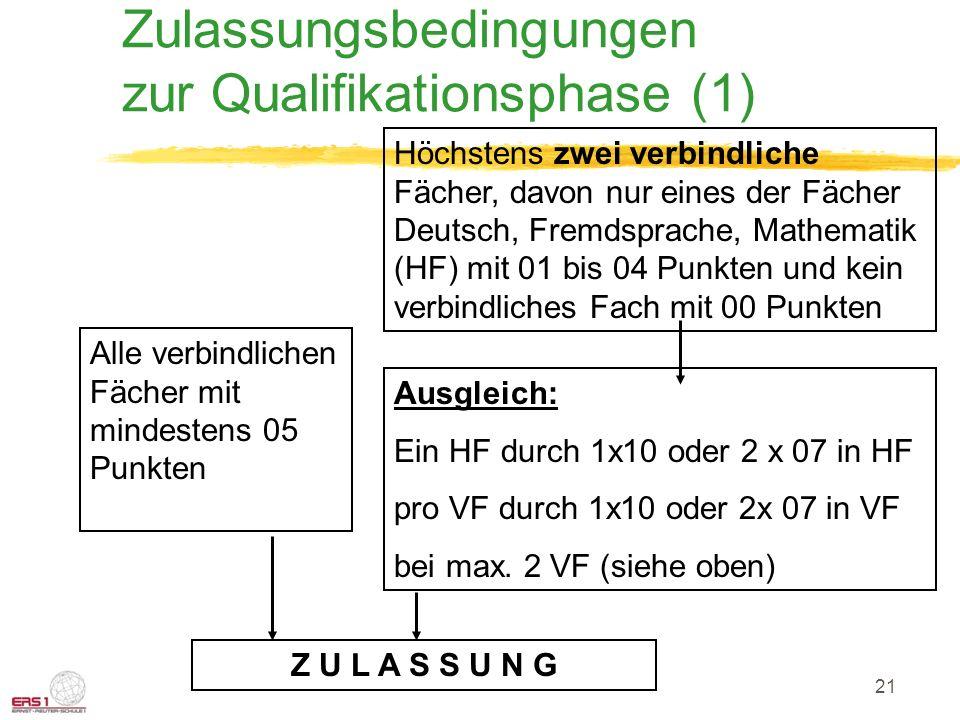 Zulassungsbedingungen zur Qualifikationsphase (1)