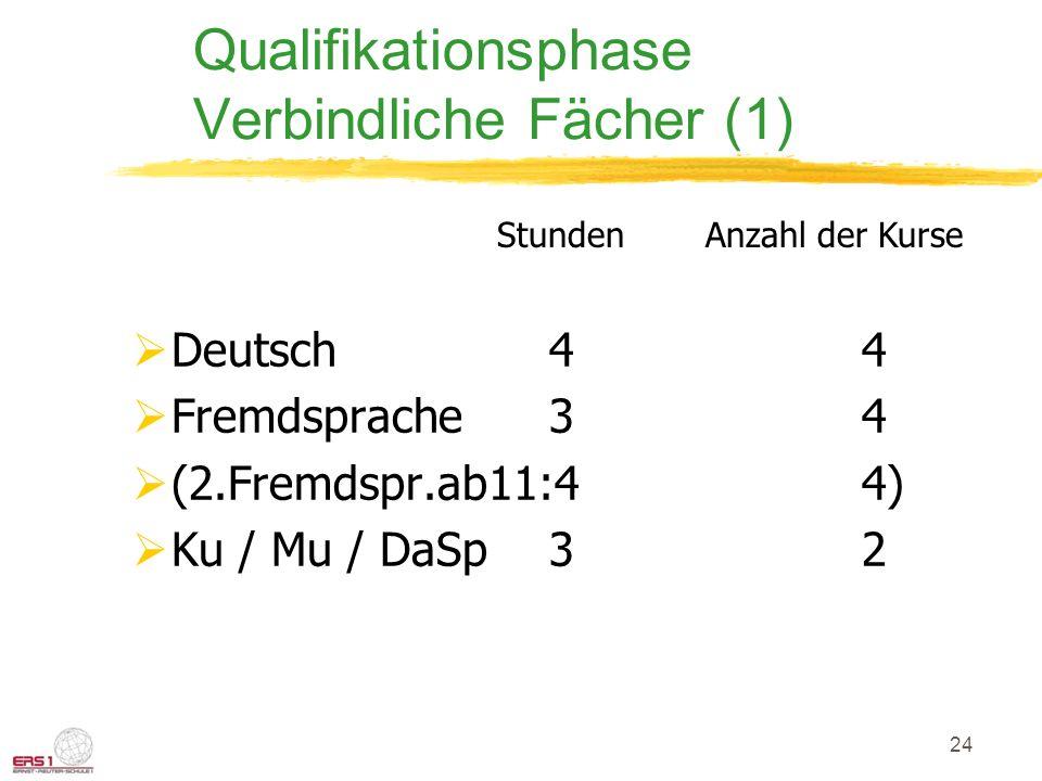Qualifikationsphase Verbindliche Fächer (1)