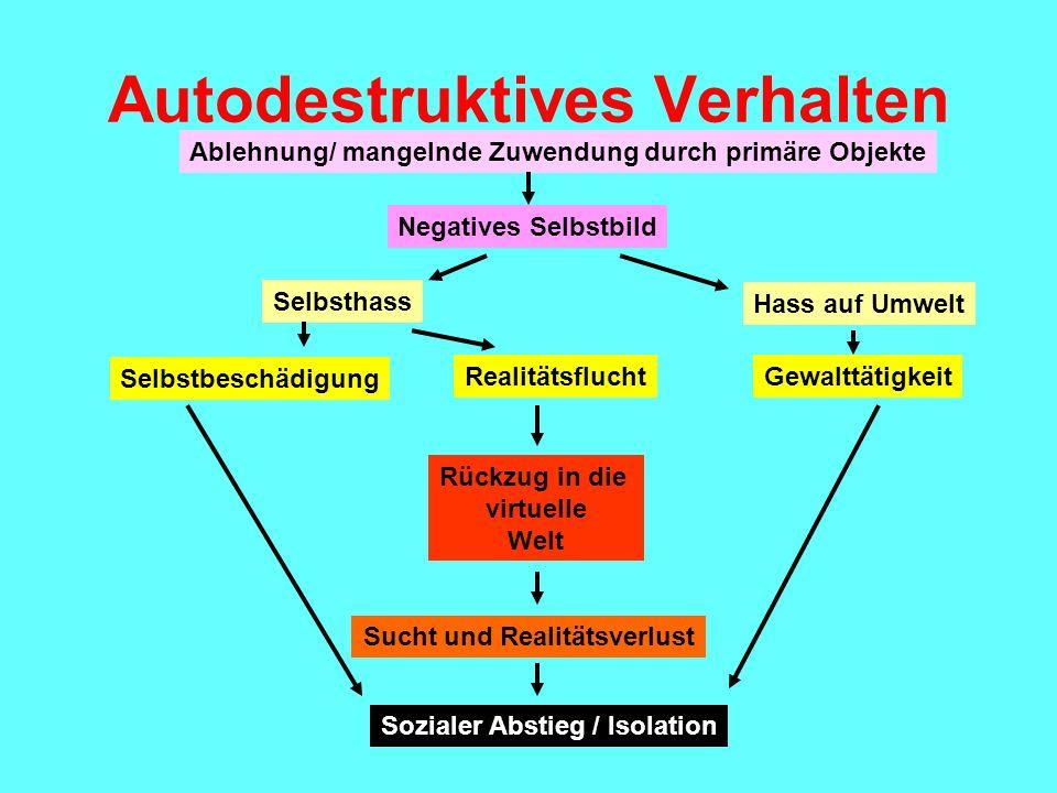 Autodestruktives Verhalten