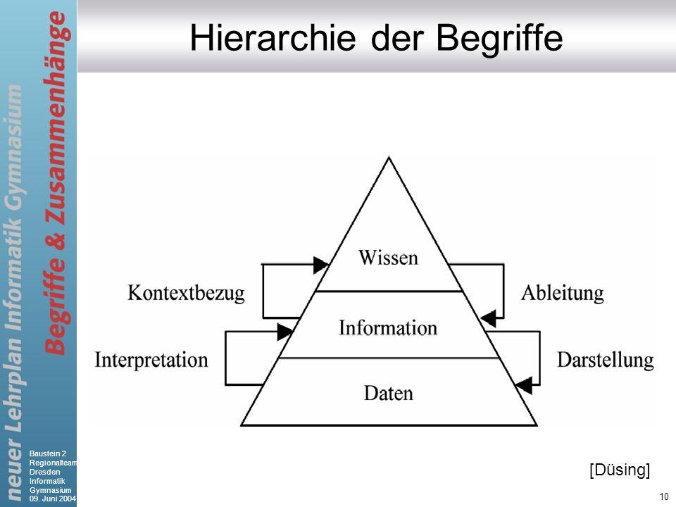 Hierarchie der Begriffe