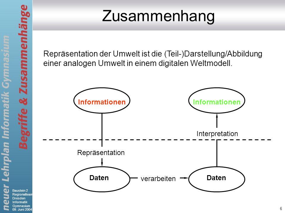 Zusammenhang Repräsentation der Umwelt ist die (Teil-)Darstellung/Abbildung einer analogen Umwelt in einem digitalen Weltmodell.