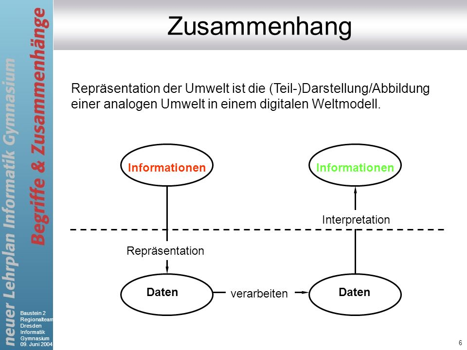 ZusammenhangRepräsentation der Umwelt ist die (Teil-)Darstellung/Abbildung einer analogen Umwelt in einem digitalen Weltmodell.