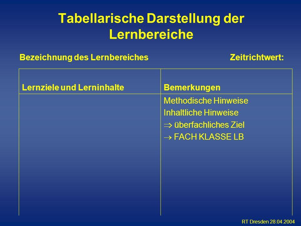 Tabellarische Darstellung der Lernbereiche
