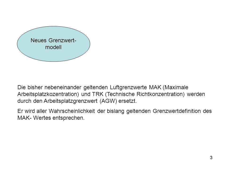 Neues Grenzwert- modell.