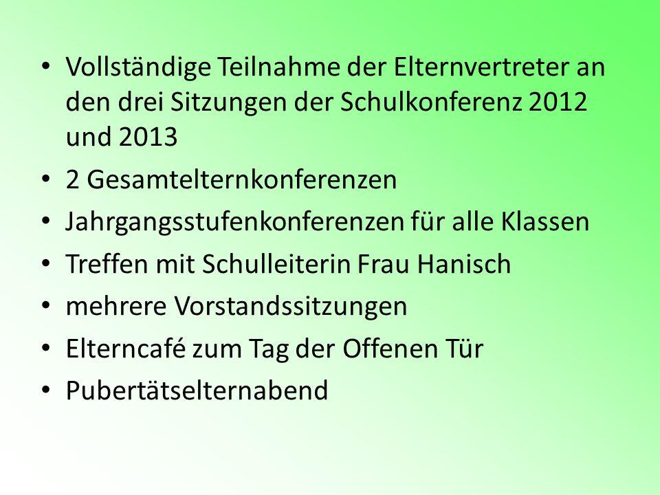 Vollständige Teilnahme der Elternvertreter an den drei Sitzungen der Schulkonferenz 2012 und 2013