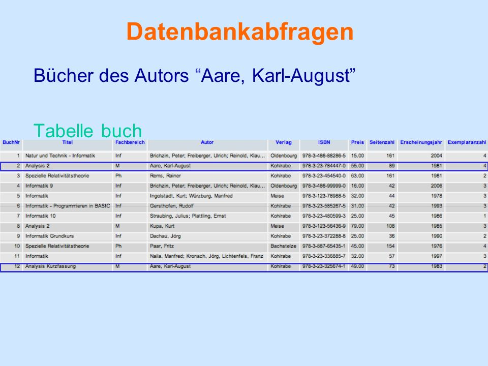 Datenbankabfragen Bücher des Autors Aare, Karl-August Tabelle buch
