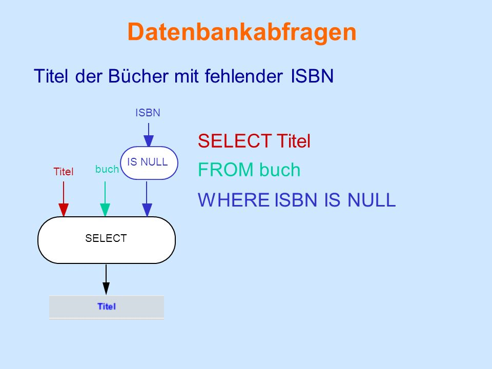 Datenbankabfragen Titel der Bücher mit fehlender ISBN SELECT Titel