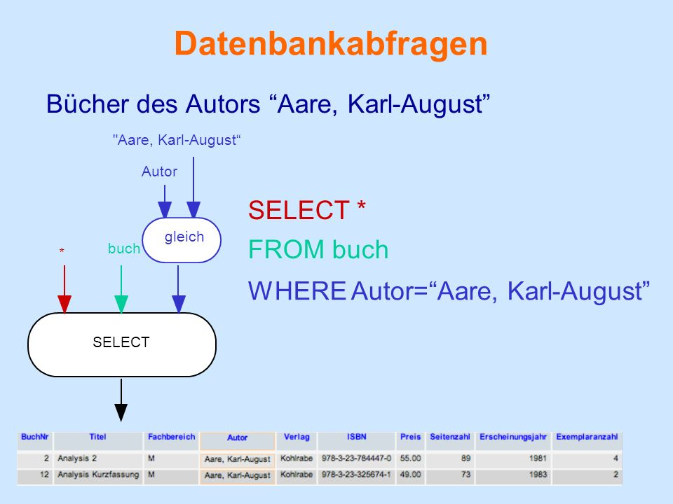 Datenbankabfragen Bücher des Autors Aare, Karl-August SELECT *