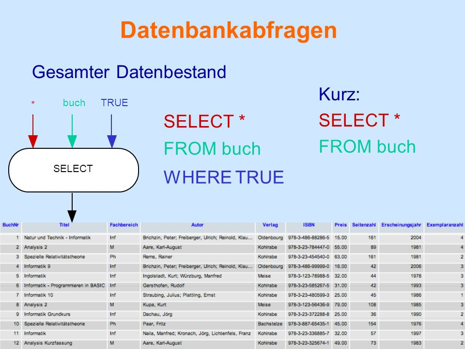 Datenbankabfragen Gesamter Datenbestand Kurz: SELECT * FROM buch