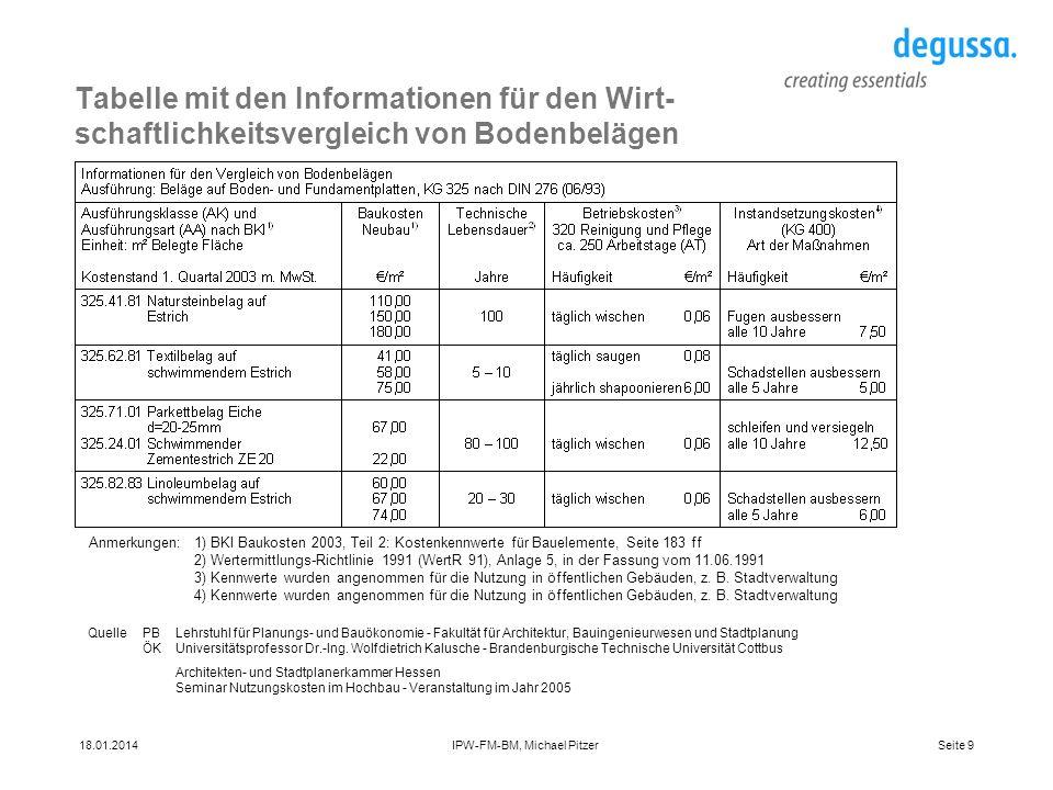Tabelle mit den Informationen für den Wirt-schaftlichkeitsvergleich von Bodenbelägen