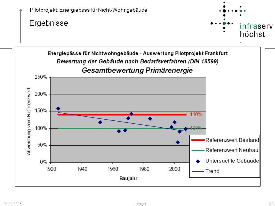 Ergebnisse In der obenstehenden Grafik sind die Ergebnisse der Untersuchungen aufgetragen.