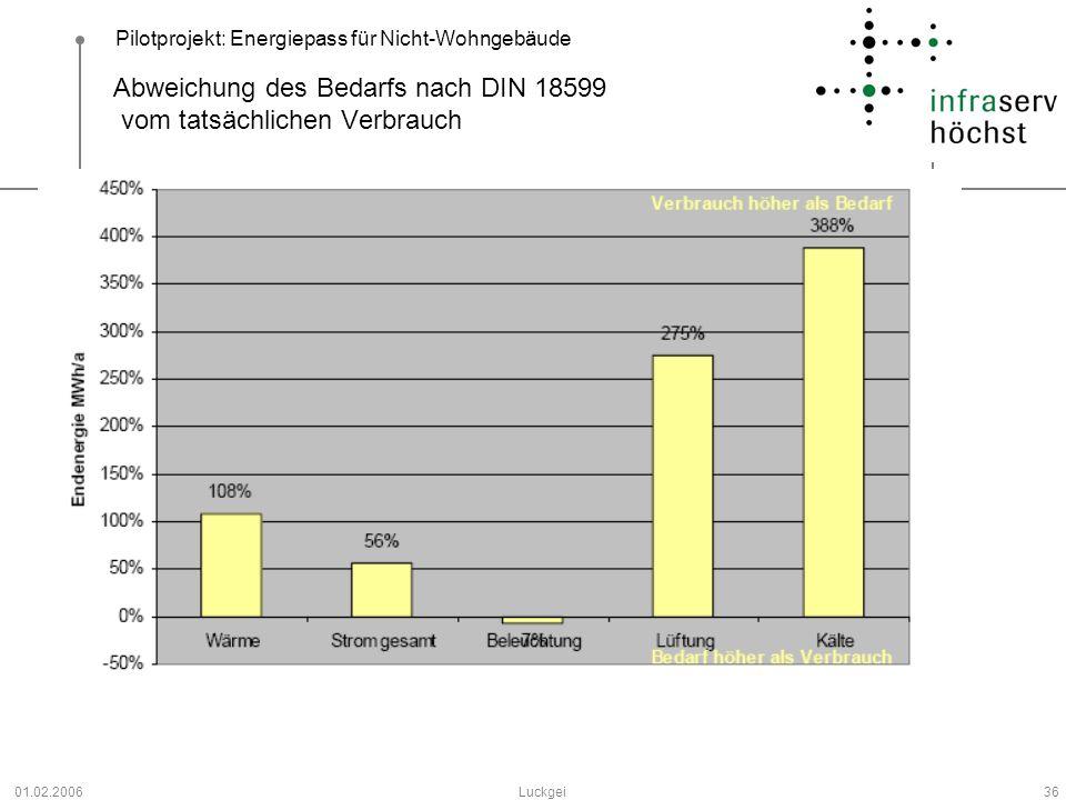 Abweichung des Bedarfs nach DIN 18599 vom tatsächlichen Verbrauch