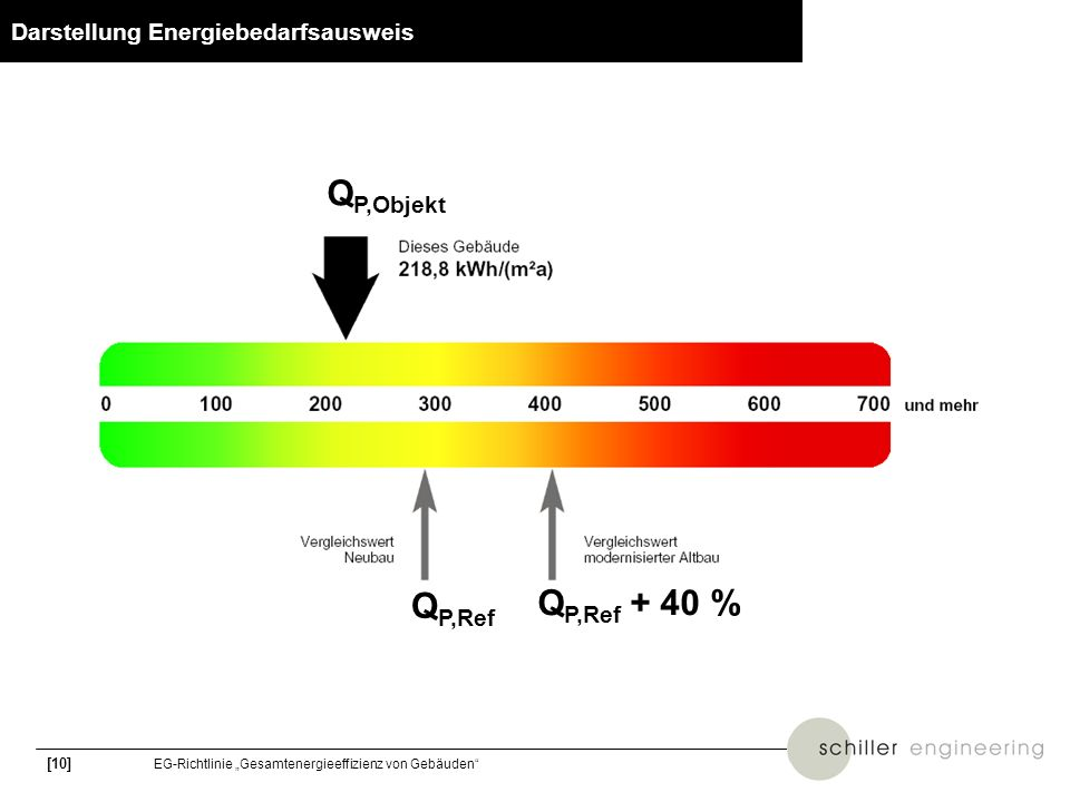 Darstellung Energiebedarfsausweis