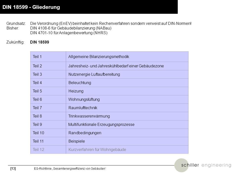 DIN 18599 - GliederungGrundsatz: Die Verordnung (EnEV) beinhaltet kein Rechenverfahren sondern verweist auf DIN-Normen!